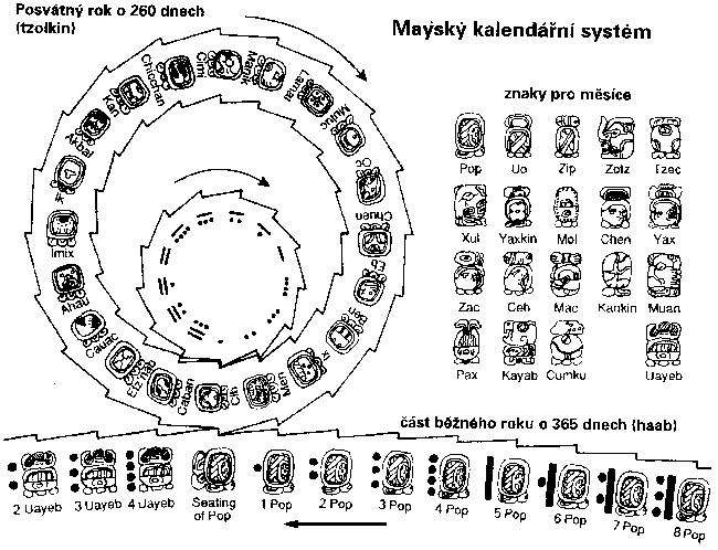 Posvátný kalendář Tzol'kin